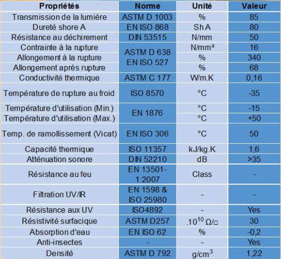 Caracteristiques lanieres PVC souples anti insecte