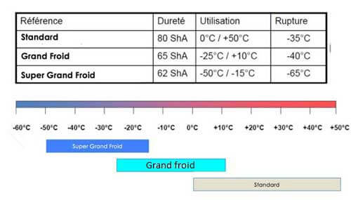 Tableau temperature rideau a lanieres