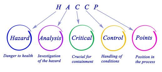 Schéma expliquant l'acronyme d'HACCP : hazard, analysis, critical, control, points