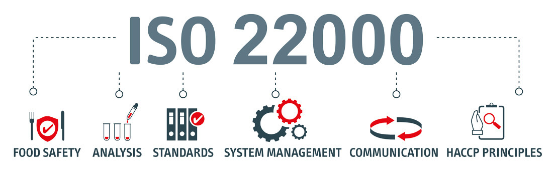 descriptif de l'ISO 22000 : food safety, Analysys, Standards, System Management, Communication, HACCP pinciples