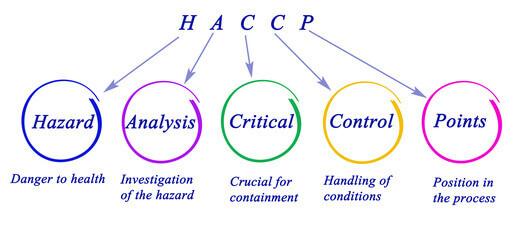 schéma expliquant l'acronyme HACCP