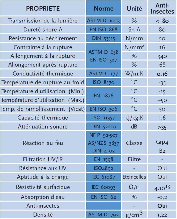 caractéristique lanière anti insecte Standard