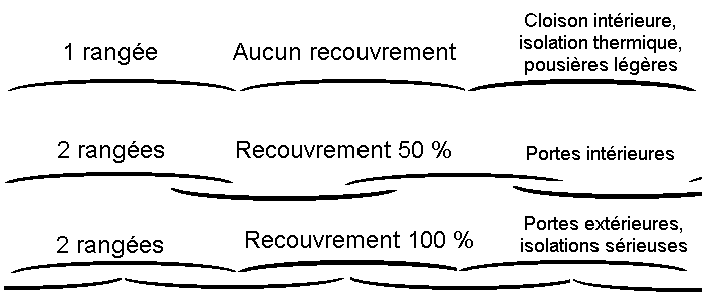 Illustration du recouvrement