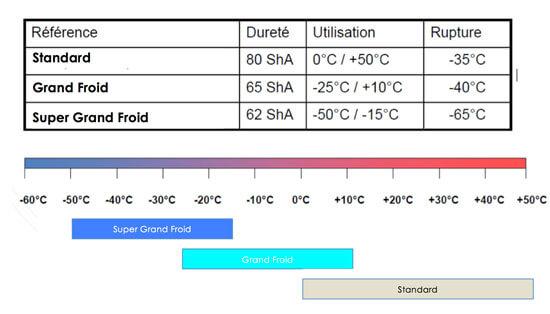 Caractéristiques des lanières en fonction de la température